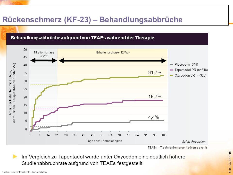 934.242,011/15 0 5 10 15 20 25 30 50 35 40 45 Anteil der Patienten mit TEAEs, die zu einem Therapieabbruch führten (%) Behandlungsabbrüche aufgrund von TEAEs während der Therapie Tage nach Therapiebeginn 1059891847770635649423528211470 Titrationsphase (3 Wo) Erhaltungsphase (12 Wo) Rückenschmerz (KF-23) – Behandlungsabbrüche TEAEs = Treatment emergent adverse events Placebo (n=319) Tapentadol PR (n=318) Oxycodon CR (n=328) Bisher unveröffentlichte Studiendaten Safety-Population 4,4% 16,7% 31,7% ► Im Vergleich zu Tapentadol wurde unter Oxycodon eine deutlich höhere Studienabbruchrate aufgrund von TEAEs festgestellt