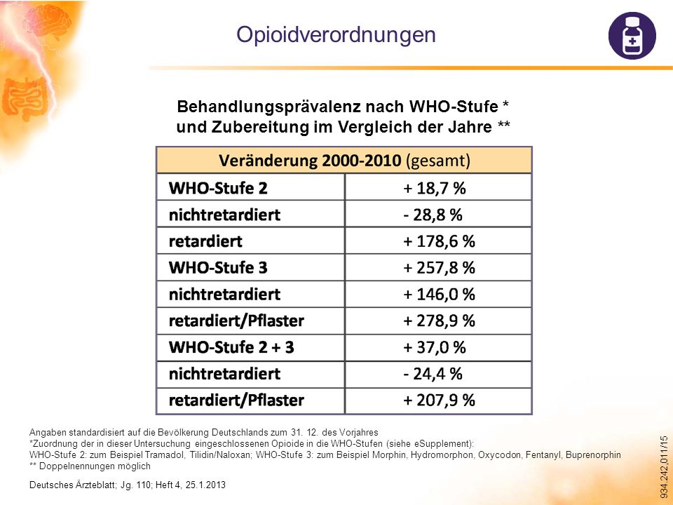934.242,011/15 Deutsches Ärzteblatt; Jg.