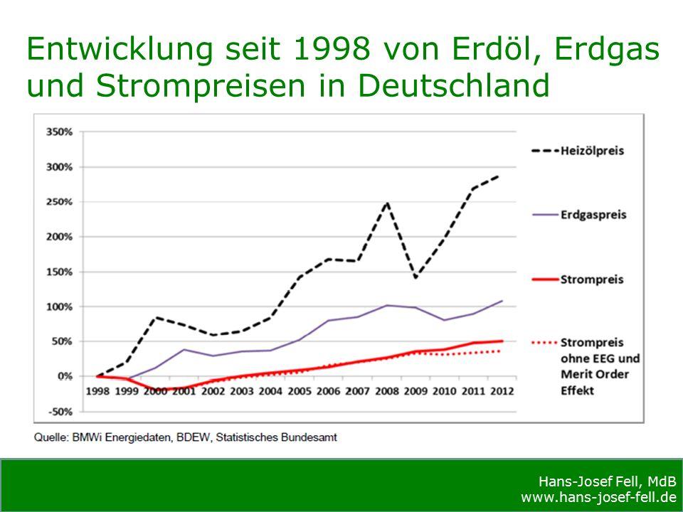 Hans-Josef Fell, MdB www.hans-josef-fell.de Hans-Josef Fell, MdB www.hans-josef-fell.de Entwicklung seit 1998 von Erdöl, Erdgas und Strompreisen in Deutschland