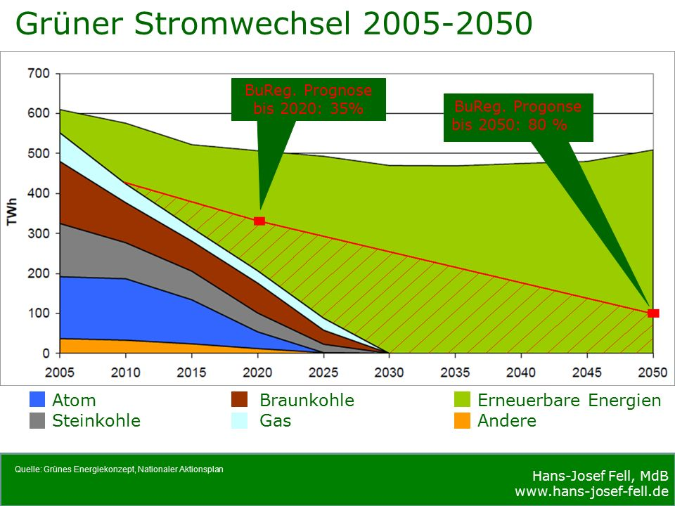 Hans-Josef Fell, MdB www.hans-josef-fell.de Hans-Josef Fell, MdB www.hans-josef-fell.de Atom Steinkohle Braunkohle Gas Erneuerbare Energien Andere Quelle: Grünes Energiekonzept, Nationaler Aktionsplan Grüner Stromwechsel 2005-2050 BuReg.