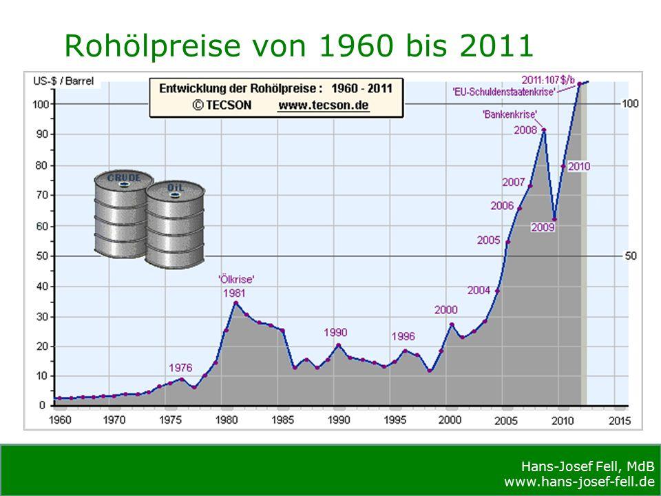 Hans-Josef Fell, MdB www.hans-josef-fell.de Hans-Josef Fell, MdB www.hans-josef-fell.de Rohölpreise von 1960 bis 2011