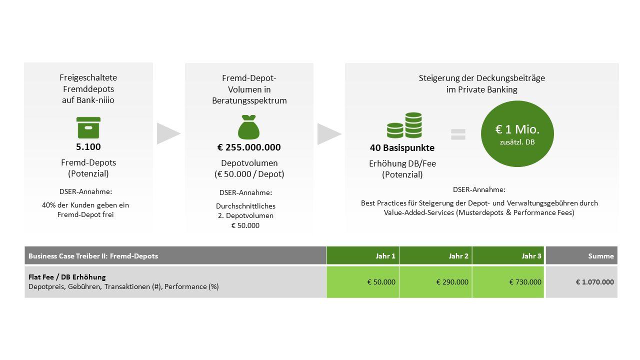 Freigeschaltete Fremddepots auf Bank-niiio 5.100 Fremd-Depots (Potenzial) Steigerung der Deckungsbeiträge im Private Banking Fremd-Depot- Volumen in Beratungsspektrum € 255.000.000 Depotvolumen (€ 50.000 / Depot) € 1 Mio.