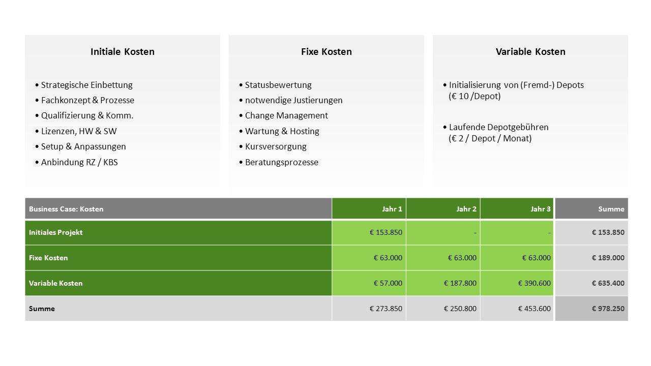 Fixe Kosten Statusbewertung notwendige Justierungen Change Management Wartung & Hosting Kursversorgung Beratungsprozesse Initiale Kosten Strategische Einbettung Fachkonzept & Prozesse Qualifizierung & Komm.