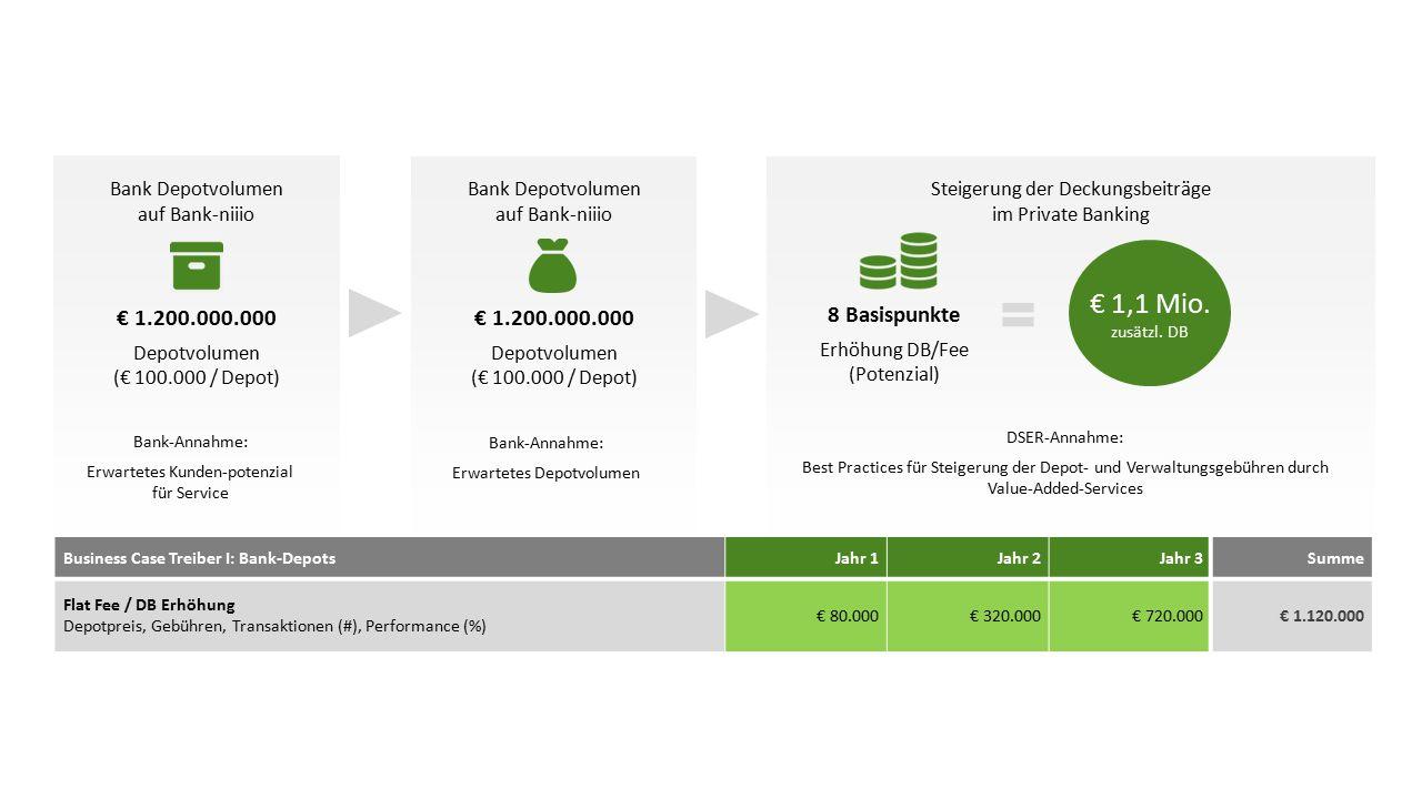 Bank Depotvolumen auf Bank-niiio € 1.200.000.000 Depotvolumen (€ 100.000 / Depot) Steigerung der Deckungsbeiträge im Private Banking Bank Depotvolumen