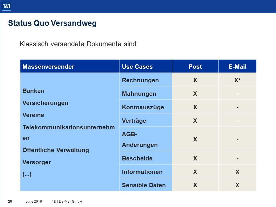 MassenversenderUse CasesPostE-Mail Banken Versicherungen Vereine Telekommunikationsunternehm en Öffentliche Verwaltung Versorger [...] RechnungenXX* MahnungenX- KontoauszügeX- VerträgeX- AGB- Änderungen X- BescheideX- InformationenXX Sensible DatenXX Klassisch versendete Dokumente sind: Status Quo Versandweg 1&1 De-Mail GmbHJune 2016 20