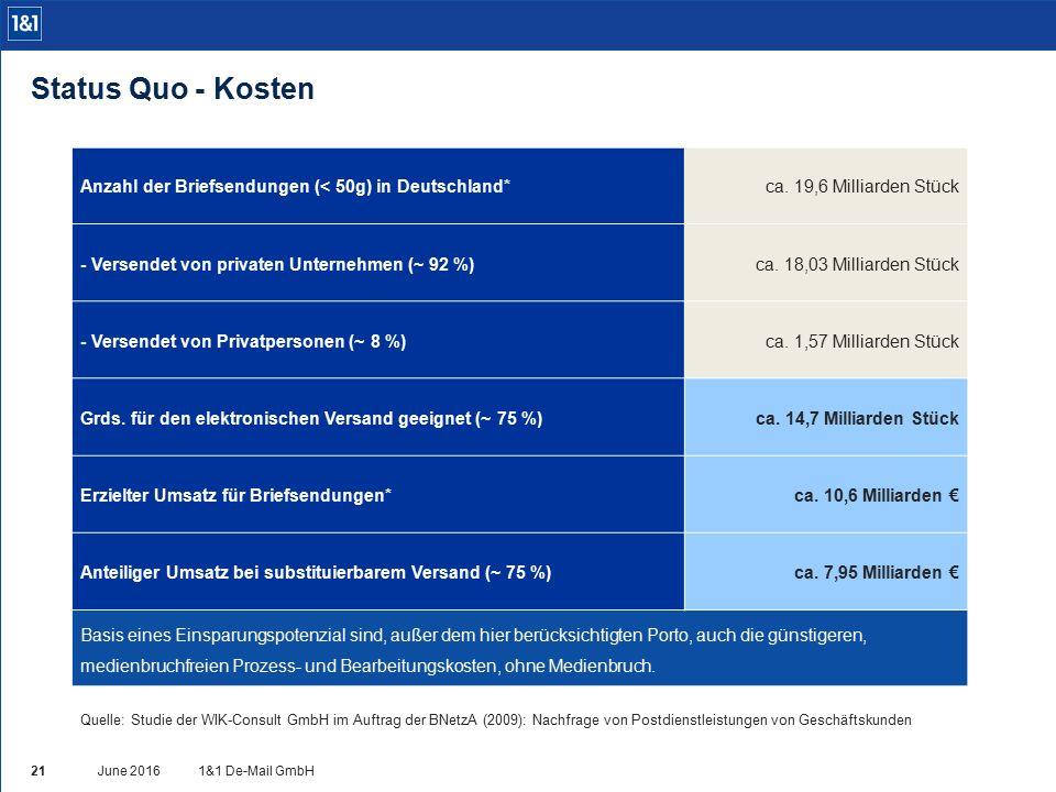 Anzahl der Briefsendungen (< 50g) in Deutschland*ca. 19,6 Milliarden Stück - Versendet von privaten Unternehmen (~ 92 %)ca. 18,03 Milliarden Stück - V