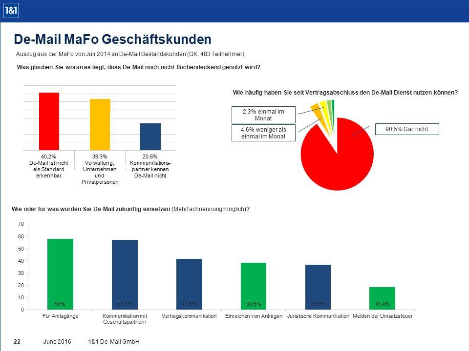 Auszug aus der MaFo von Juli 2014 an De-Mail Bestandskunden (GK: 483 Teilnehmer): Was glauben Sie woran es liegt, dass De-Mail noch nicht flächendeckend genutzt wird.