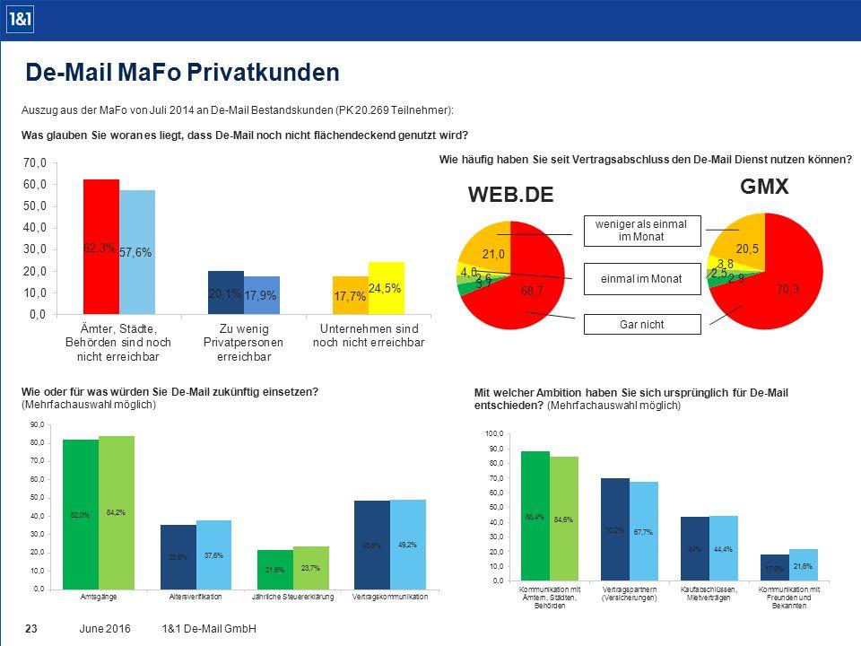 Auszug aus der MaFo von Juli 2014 an De-Mail Bestandskunden (PK 20.269 Teilnehmer): Was glauben Sie woran es liegt, dass De-Mail noch nicht flächendeckend genutzt wird.