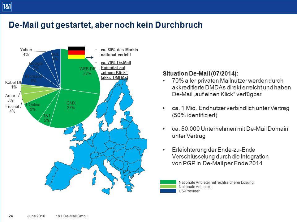 """ca. 80% des Markts national verteilt ca. 70% De-Mail Potential auf """"einem Klick"""" (akkr. DMDAs) Situation De-Mail (07/2014): 70% aller privaten Mailnut"""