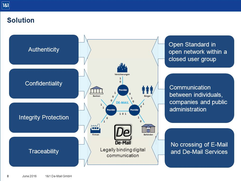 Open Standard in open network within a closed user group Communication between individuals, companies and public administration No crossing of E-Mail and De-Mail Services Solution 1&1 De-Mail GmbHJune 2016 8 Legally binding digital communication Authenticity Confidentiality Integrity Protection Traceability
