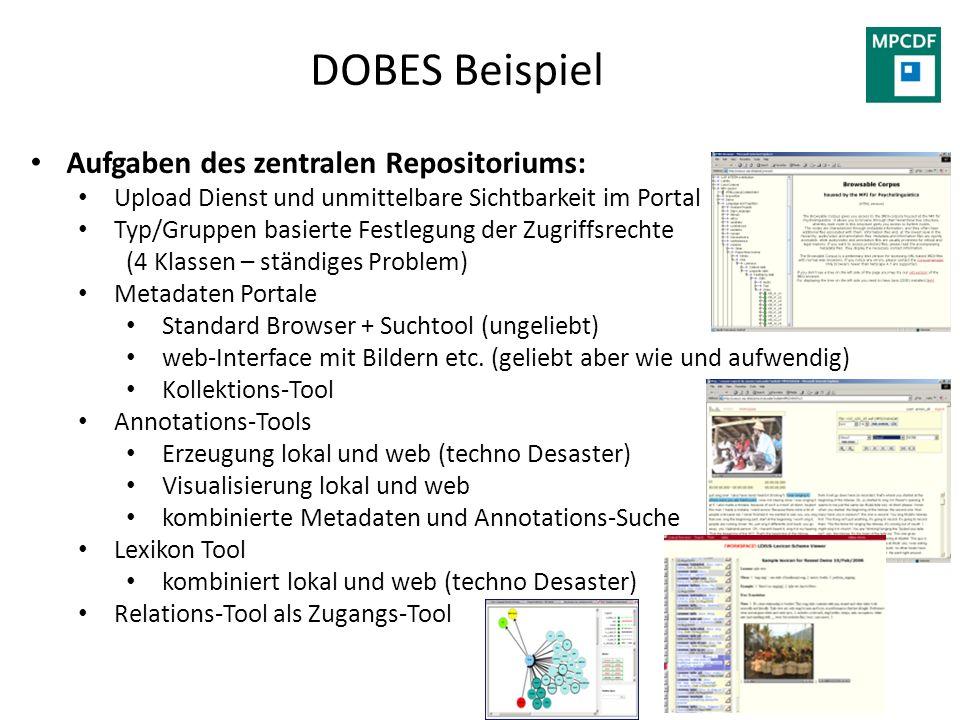 DOBES Beispiel Aufgaben des zentralen Repositoriums: Upload Dienst und unmittelbare Sichtbarkeit im Portal Typ/Gruppen basierte Festlegung der Zugriff