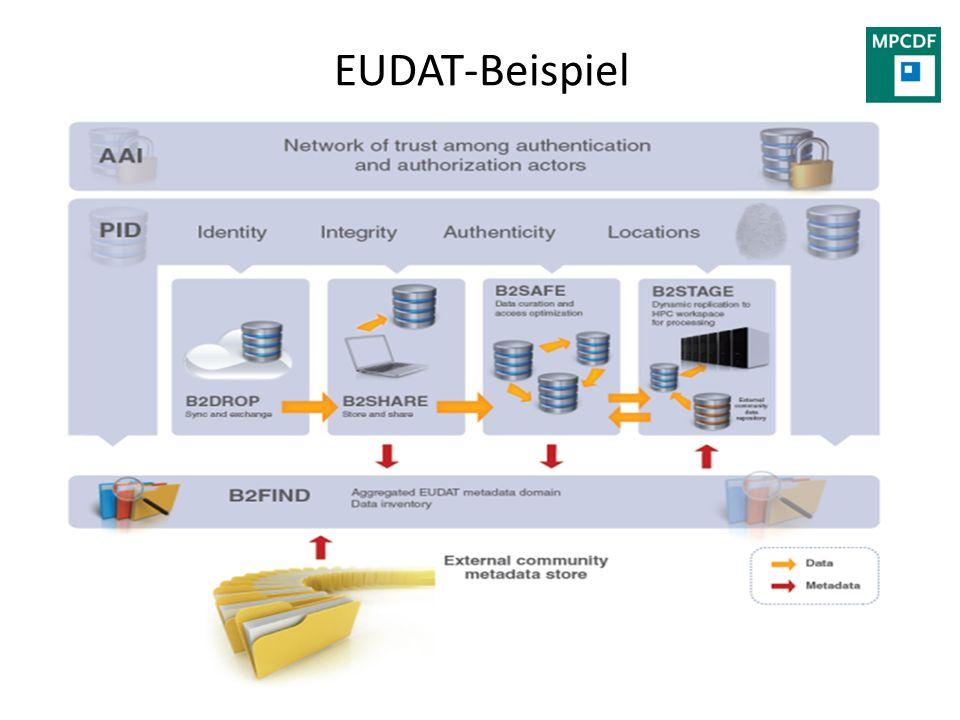 EUDAT-Beispiel