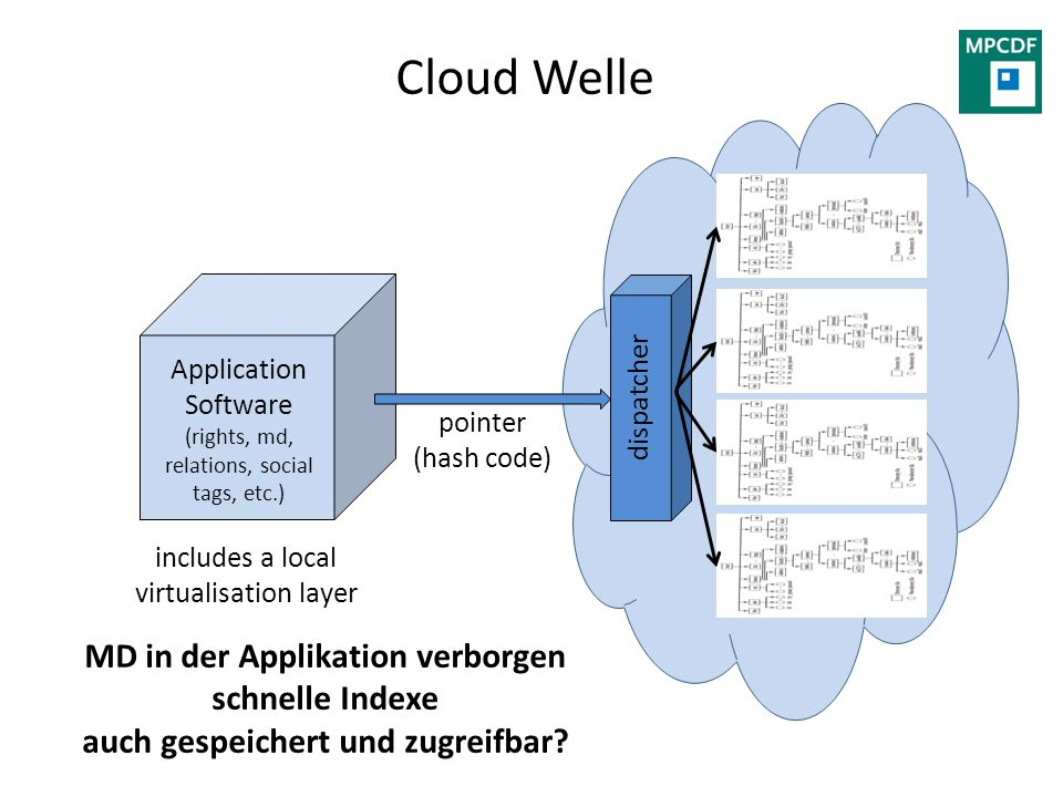 Cloud Welle includes a local virtualisation layer Application Software (rights, md, relations, social tags, etc.) pointer (hash code) dispatcher MD in der Applikation verborgen schnelle Indexe auch gespeichert und zugreifbar
