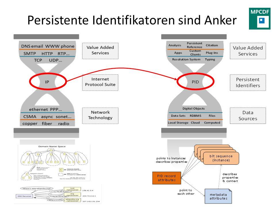 what Persistente Identifikatoren sind Anker