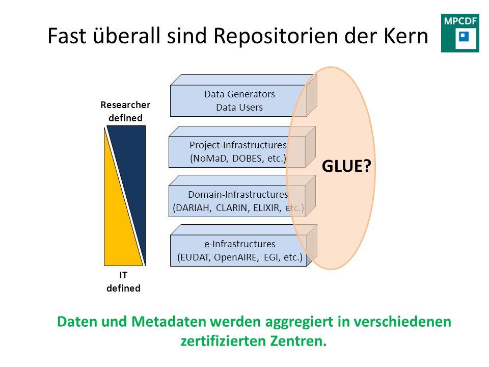 Overview Repositorien sind Kern Beispiel im Detail Verändern Clouds die Welt.
