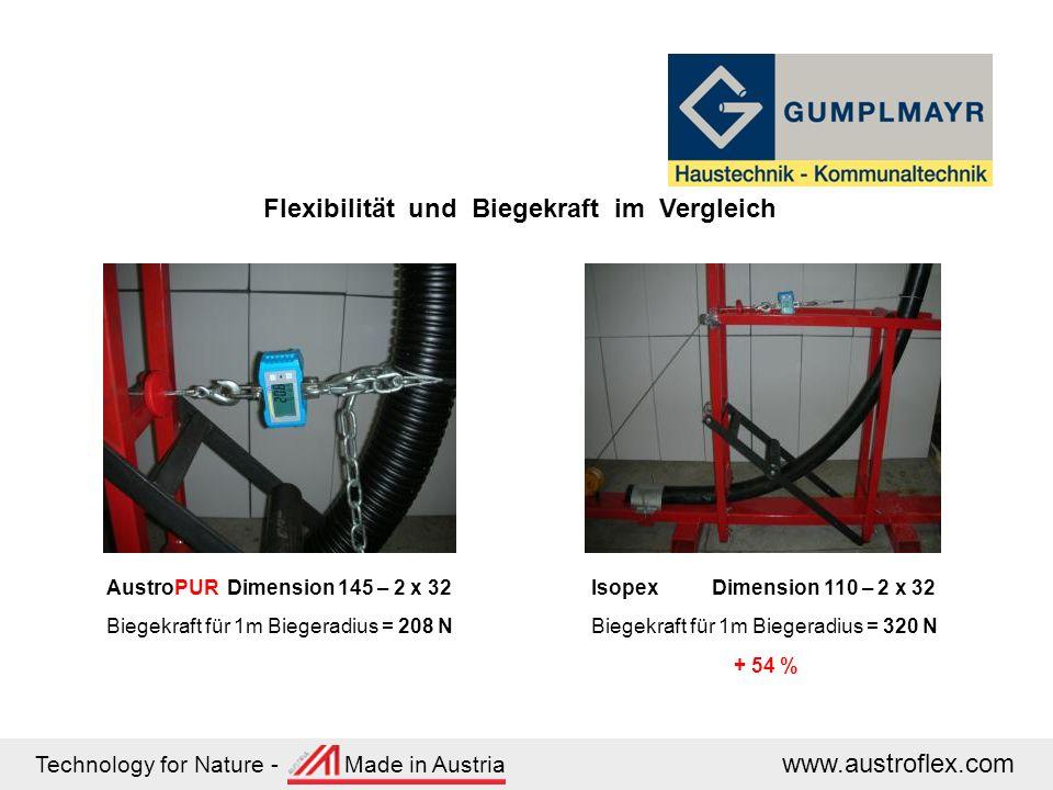 Technology for Nature - Made in Austria www.austroflex.com Flexibilität und Biegekraft im Vergleich AustroPUR Dimension 145 – 2 x 32 Biegekraft für 1m