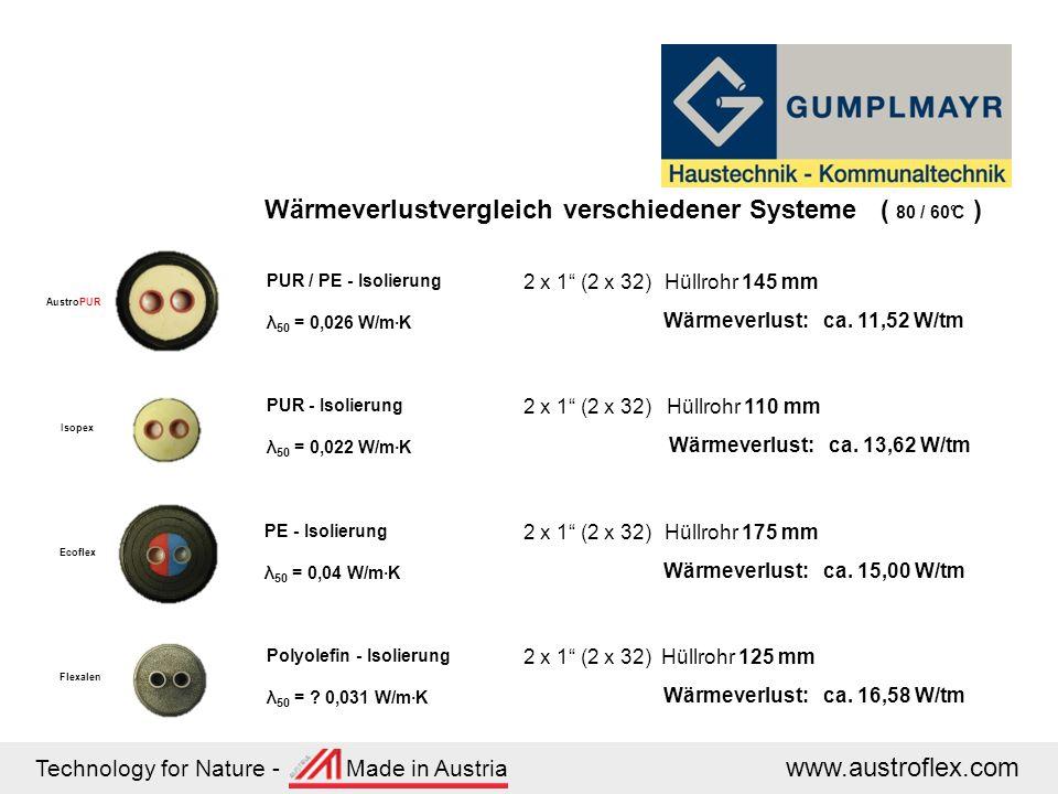 Technology for Nature - Made in Austria www.austroflex.com Wärmeverlustvergleich verschiedener Systeme ( 80 / 60°C ) AustroPUR PUR / PE - Isolierung λ