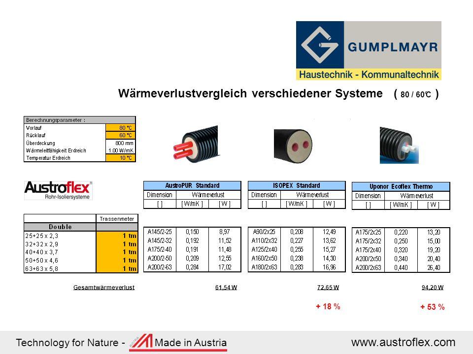 Technology for Nature - Made in Austria www.austroflex.com Wärmeverlustvergleich verschiedener Systeme ( 80 / 60°C ) 61,54 W72,65 W94,20 WGesamtwärmev