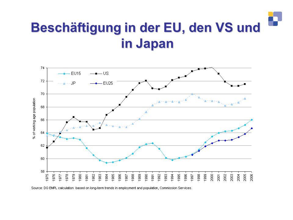 Beschäftigung in der EU, den VS und in Japan