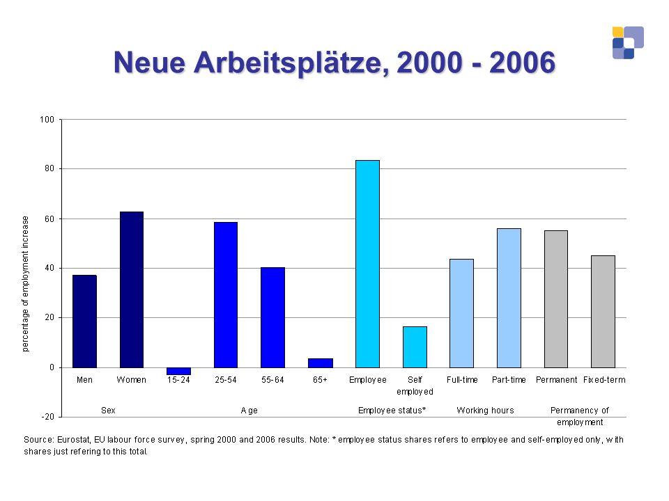 Neue Arbeitsplätze, 2000 - 2006