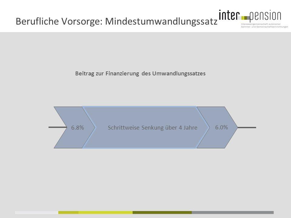 Berufliche Vorsorge: Mindestumwandlungssatz 6.8% 6.0% Schrittweise Senkung über 4 Jahre Beitrag zur Finanzierung des Umwandlungssatzes