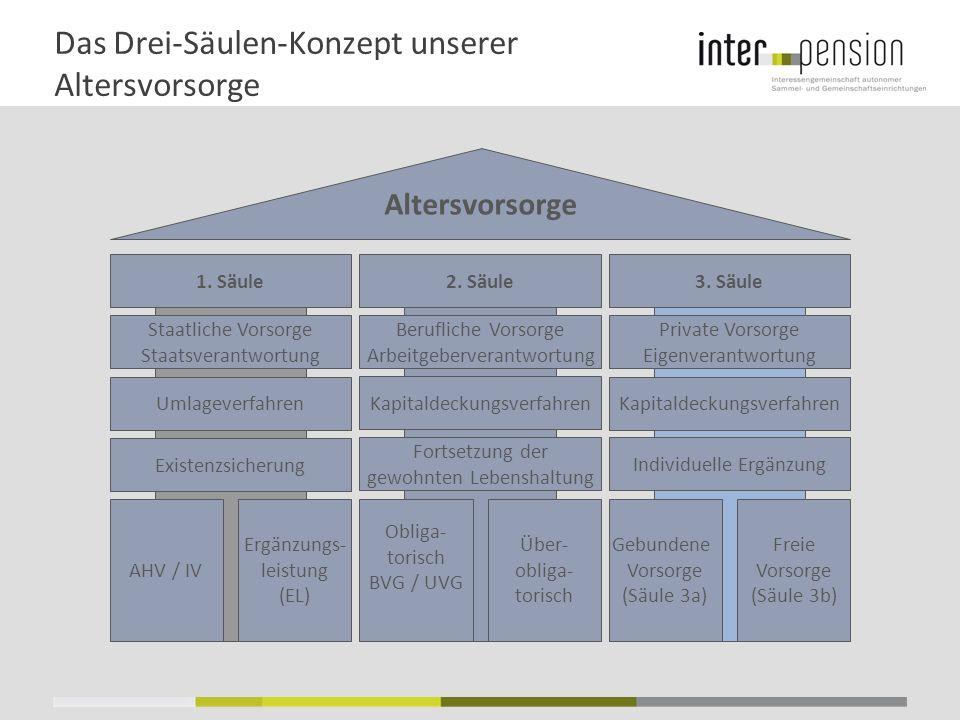 Situation bei Schweizer Pensionskassen 6.0% 21.0% 31.0% 42.0% Verzinsung Aktive 1.25% Verzinsung Neurentner 2.5% (Technischer Zins) Verzinsung Altbestand durchschnittlich 4% Reserven / Rückstellungen Aktiven CH-Pensionskasse Passiven Alternative Anlagen – Erwartete Rendite 6% Immobilien – Erwartete Rendite 3.5% Aktien – Erwartete Rendite 5% Nominalwerte – Erwartete Rendite 0% Anlageertrag 2.7%Sollrendite 2.9%
