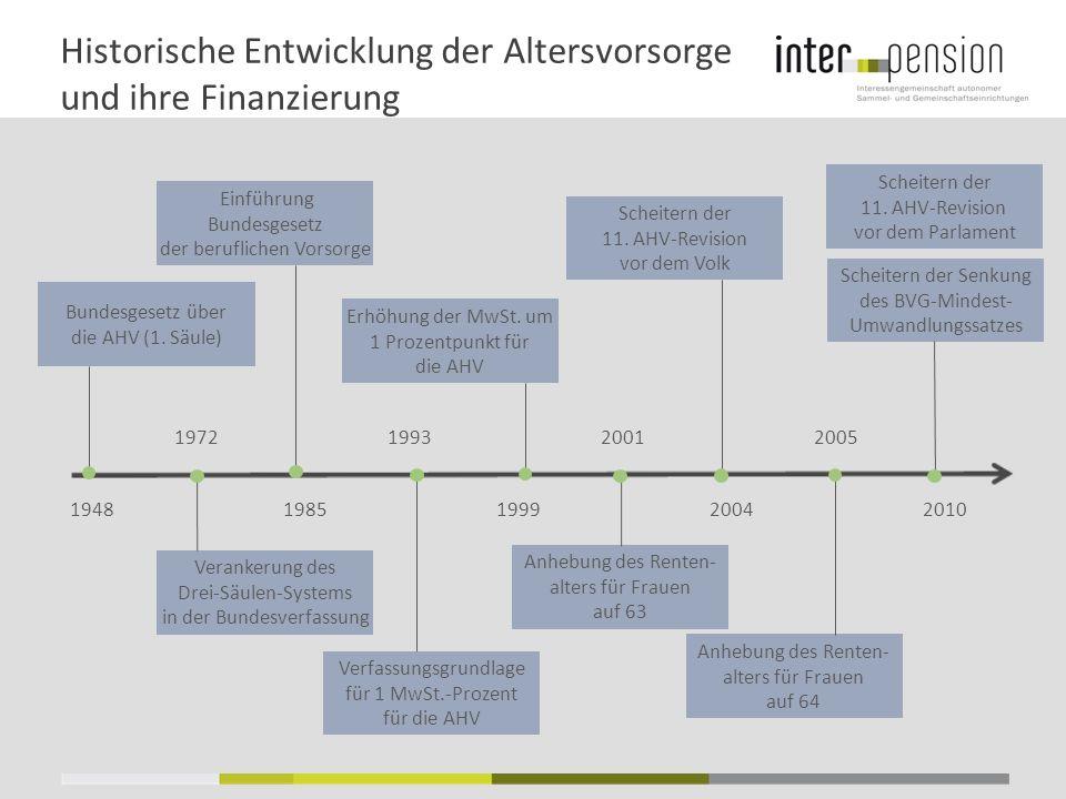 Historische Entwicklung der Altersvorsorge und ihre Finanzierung 19481985199920042010 Bundesgesetz über die AHV (1.
