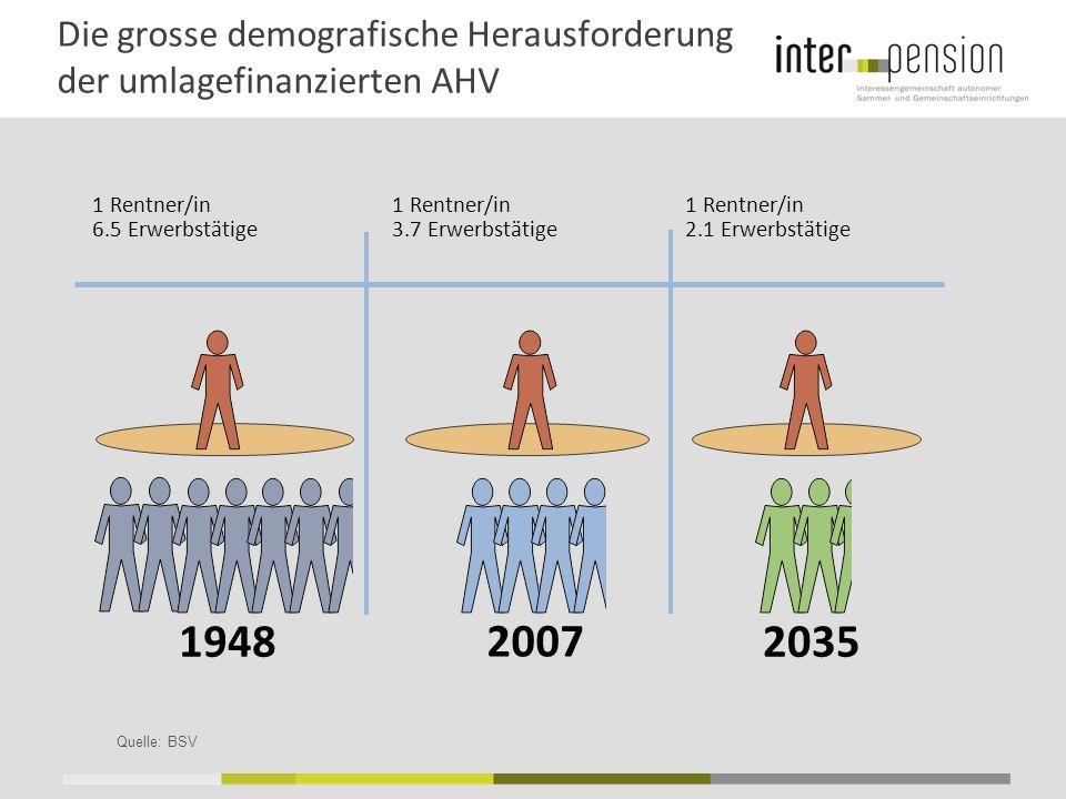 Die grosse demografische Herausforderung der umlagefinanzierten AHV Quelle: BSV 19482035 1 Rentner/in 3.7 Erwerbstätige 1 Rentner/in 2.1 Erwerbstätige 1 Rentner/in 6.5 Erwerbstätige 2007