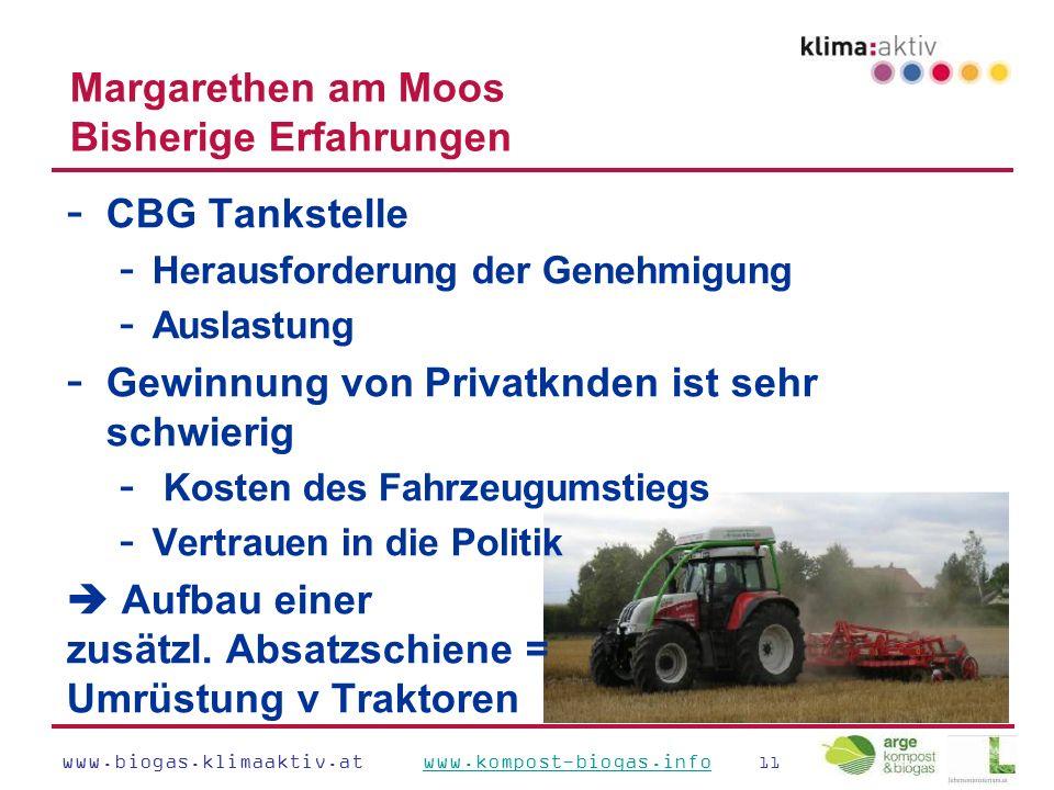 www.biogas.klimaaktiv.at www.kompost-biogas.info 11www.kompost-biogas.info Margarethen am Moos Bisherige Erfahrungen - CBG Tankstelle - Herausforderung der Genehmigung - Auslastung - Gewinnung von Privatknden ist sehr schwierig - Kosten des Fahrzeugumstiegs - Vertrauen in die Politik  Aufbau einer zusätzl.