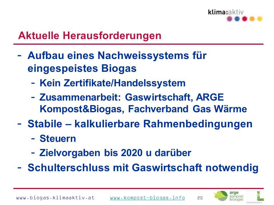 www.biogas.klimaaktiv.at www.kompost-biogas.info 20www.kompost-biogas.info Aktuelle Herausforderungen - Aufbau eines Nachweissystems für eingespeistes Biogas - Kein Zertifikate/Handelssystem - Zusammenarbeit: Gaswirtschaft, ARGE Kompost&Biogas, Fachverband Gas Wärme - Stabile – kalkulierbare Rahmenbedingungen - Steuern - Zielvorgaben bis 2020 u darüber - Schulterschluss mit Gaswirtschaft notwendig