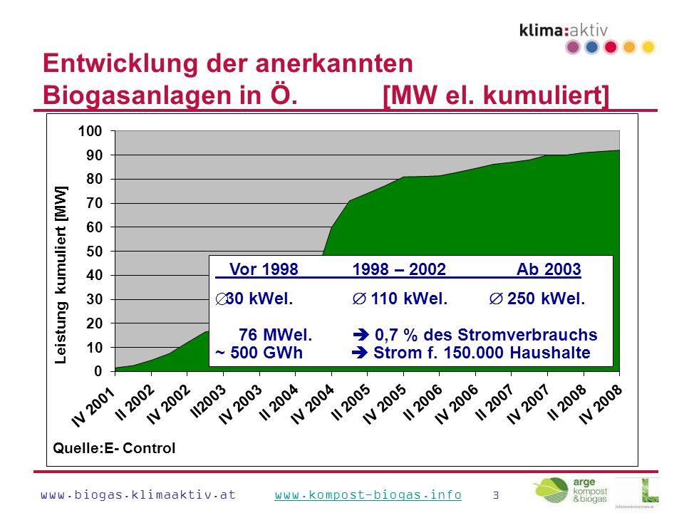 www.biogas.klimaaktiv.at www.kompost-biogas.info 3www.kompost-biogas.info Entwicklung der anerkannten Biogasanlagen in Ö.