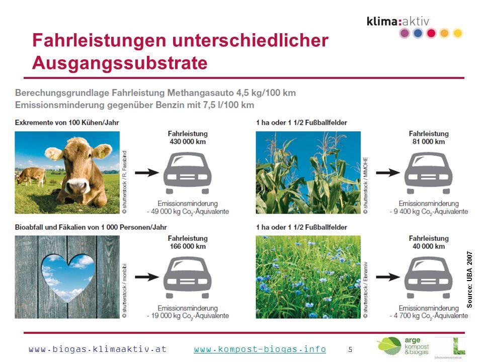 www.biogas.klimaaktiv.at www.kompost-biogas.info 5www.kompost-biogas.info Fahrleistungen unterschiedlicher Ausgangssubstrate Source: UBA 2007