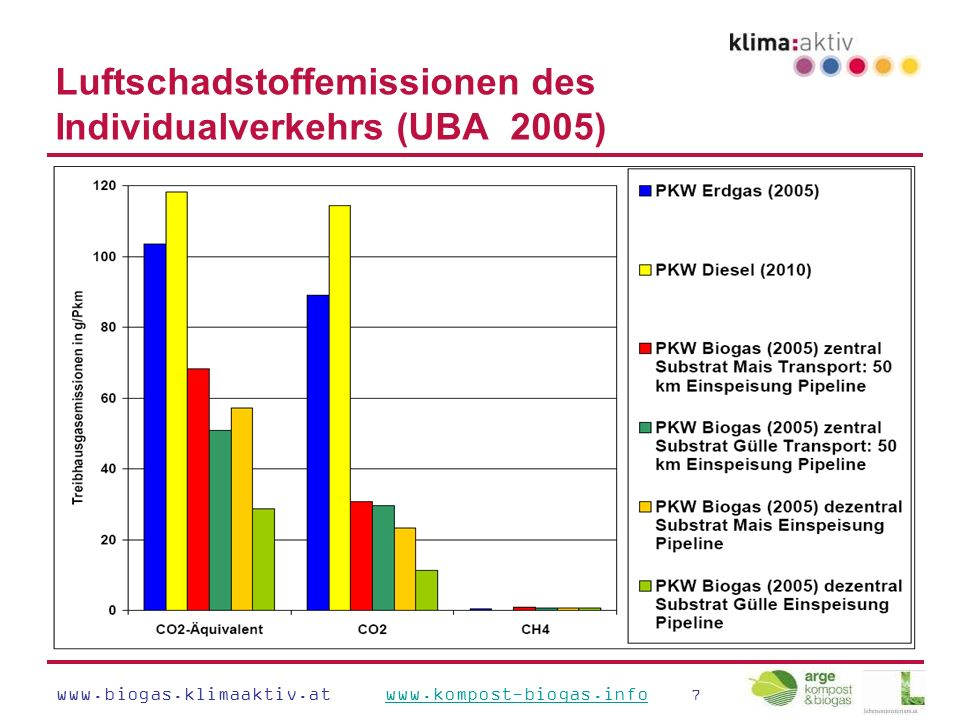www.biogas.klimaaktiv.at www.kompost-biogas.info 7www.kompost-biogas.info Luftschadstoffemissionen des Individualverkehrs (UBA 2005)