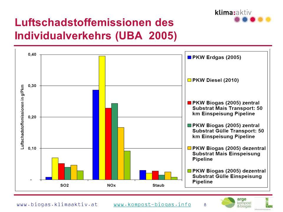 www.biogas.klimaaktiv.at www.kompost-biogas.info 8www.kompost-biogas.info Luftschadstoffemissionen des Individualverkehrs (UBA 2005)