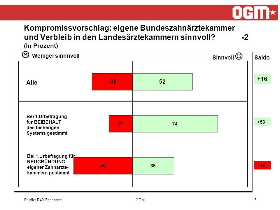 Studie: R40 ZahnärzteOGM5 Alle Bei 1.Urbefragung für BEIBEHALT des bisherigen Systems gestimmt Bei 1.Urbefragung für NEUGRÜNDUNG eigener Zahnärzte- kammern gestimmt Saldo + 16 +53 - 16 Kompromissvorschlag: eigene Bundeszahnärztekammer und Verbleib in den Landesärztekammern sinnvoll.