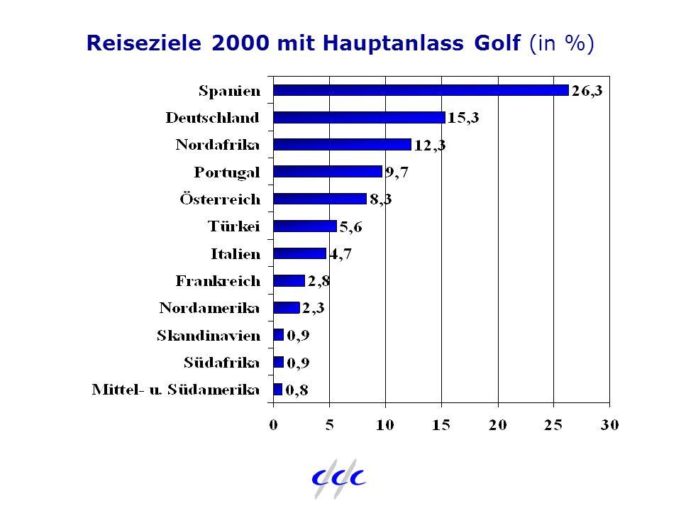 Reiseziele 2000 mit Hauptanlass Golf (in %)