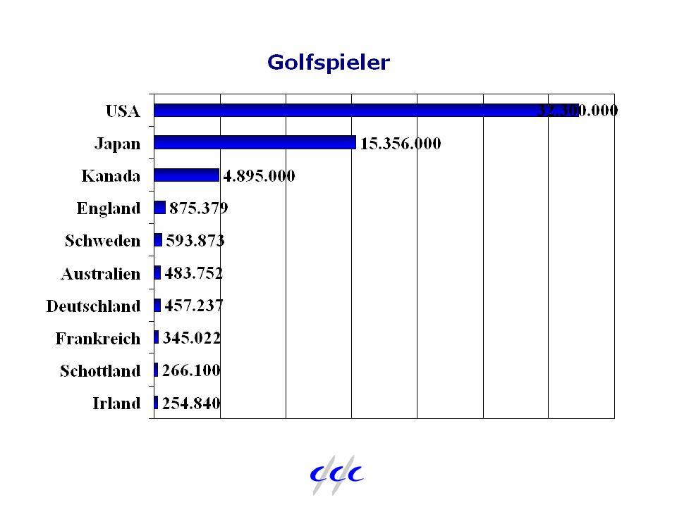 Zukünftige Entwicklung 1 Kontinuierliche Zunahme der Spieler Wachstum in den Zielgruppen bis 35 Jahre Langsamere Zunahme der Anzahl Golfplätze Weiterer Preisdruck bei Equipment Konsolidierung im Handel