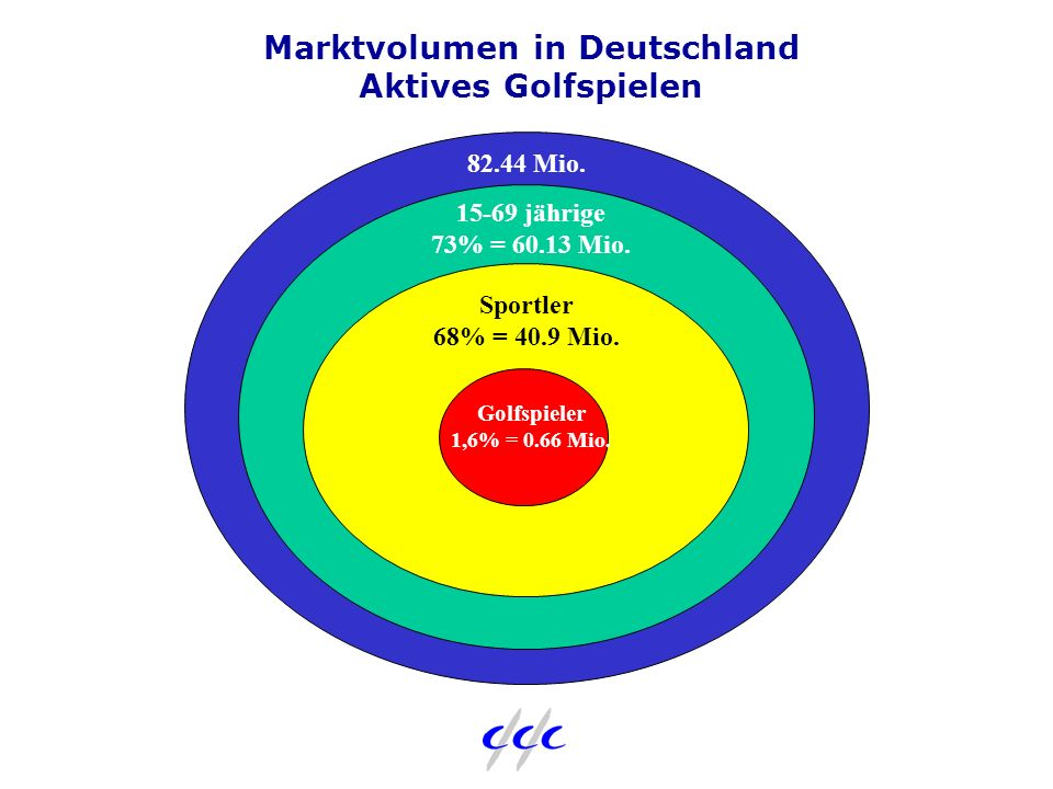 82.44 Mio. 15-69 jährige 73% = 60.13 Mio. Sportler 68% = 40.9 Mio. Golfspieler 1,6% = 0.66 Mio. Marktvolumen in Deutschland Aktives Golfspielen