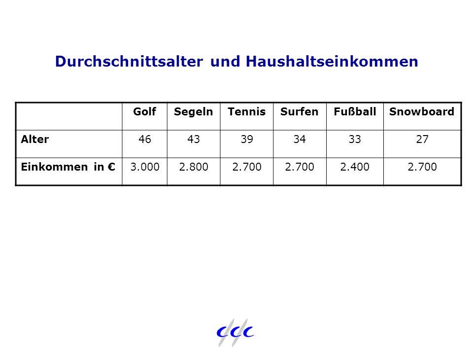 Durchschnittsalter und Haushaltseinkommen GolfSegelnTennisSurfenFußballSnowboard Alter464339343327 Einkommen in €3.0002.8002.700 2.4002.700