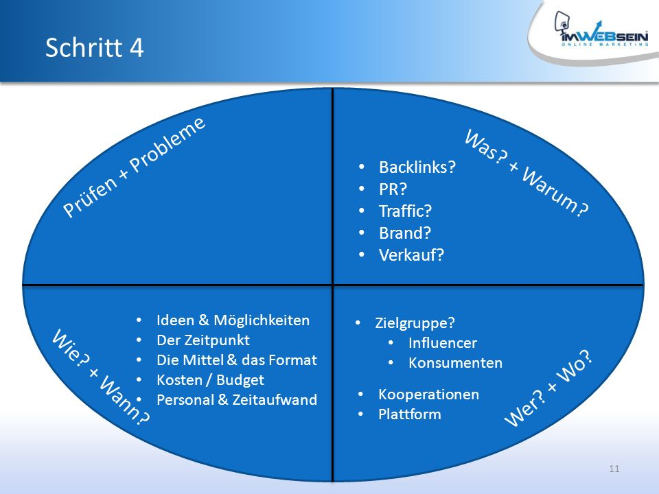 11 Was. + Warum. Schritt 4 Backlinks. PR. Traffic.
