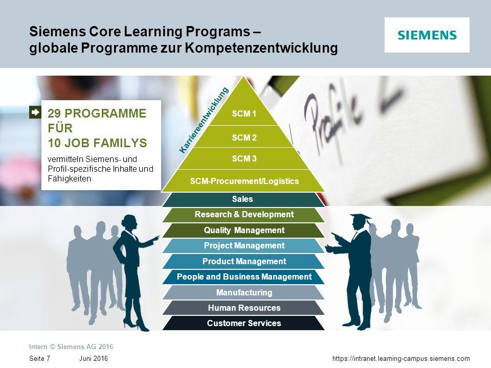 Juni 2016 Intern © Siemens AG 2016 Seite 8https://intranet.learning-campus.siemens.com Daily businessTagesgeschäft WORKSHOPTRANSFERZERTIFIKATVORBEREITUNGWORKSHOPREFLEXION Core Learning Program DIREKTER PRAXIS-TRANSFER UND BUSINESS IMPACT durch die Kombination aus Wissensaufbau und direkter, praktischer Umsetzung DIREKTER PRAXIS-TRANSFER UND BUSINESS IMPACT durch die Kombination aus Wissensaufbau und direkter, praktischer Umsetzung Siemens Core Learning Programs – globale Programme zur Kompetenzentwicklung ➨