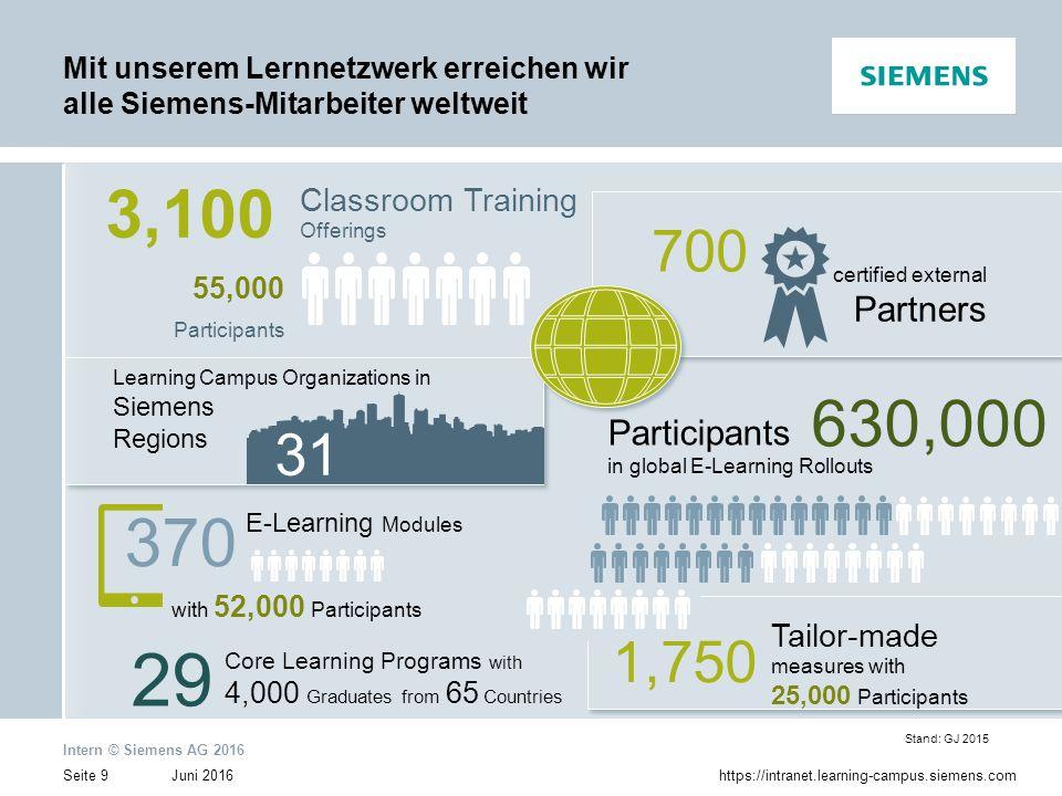 Juni 2016 Intern © Siemens AG 2016 Seite 10https://intranet.learning-campus.siemens.com Kompetenz- Management Identifikation relevanter Kompetenzen und systema- tisches Schließen von Kompetenzlücken der Organisation und ihrer Mitarbeiter als Basis für die erfolgreiche Umsetzung von Geschäftsstrategien.