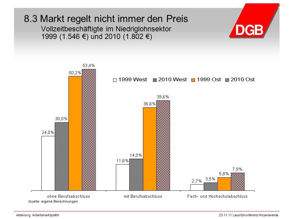 Abteilung Arbeitsmarktpolitik23.11.11 Lausitzkonferenz Hoyerswerda 8.3 Markt regelt nicht immer den Preis Vollzeitbeschäftigte im Niedriglohnsektor 1999 (1.546 €) und 2010 (1.802 €)