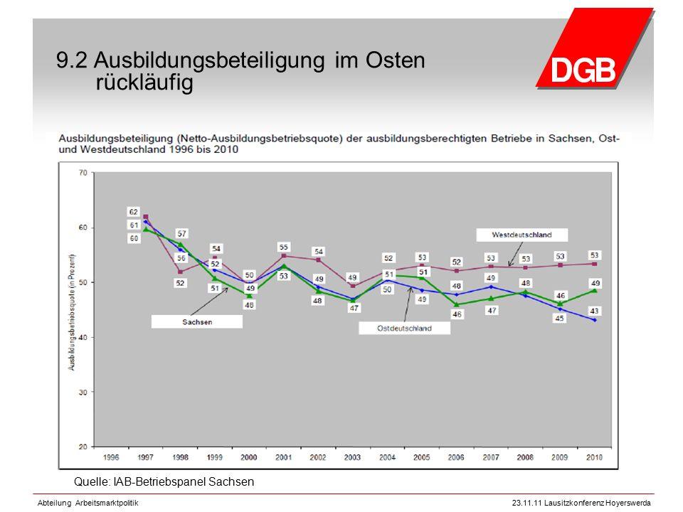 Abteilung Arbeitsmarktpolitik23.11.11 Lausitzkonferenz Hoyerswerda 9.2 Ausbildungsbeteiligung im Osten rückläufig Quelle: IAB-Betriebspanel Sachsen
