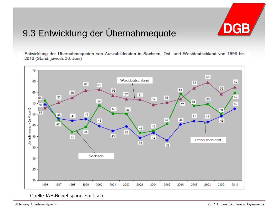 Abteilung Arbeitsmarktpolitik23.11.11 Lausitzkonferenz Hoyerswerda 9.3 Entwicklung der Übernahmequote Quelle: IAB-Betriebspanel Sachsen