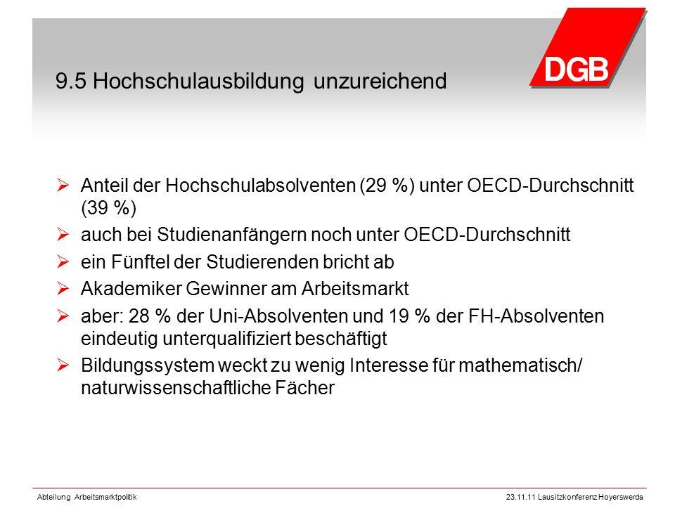 Abteilung Arbeitsmarktpolitik23.11.11 Lausitzkonferenz Hoyerswerda 9.5 Hochschulausbildung unzureichend  Anteil der Hochschulabsolventen (29 %) unter