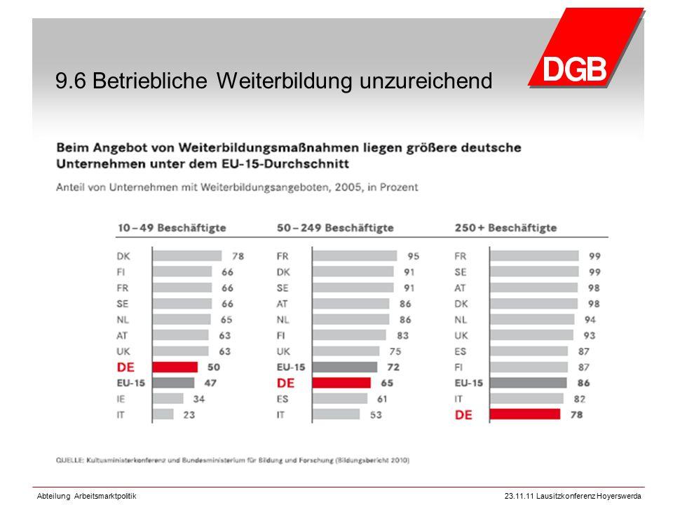 Abteilung Arbeitsmarktpolitik23.11.11 Lausitzkonferenz Hoyerswerda 9.6 Betriebliche Weiterbildung unzureichend
