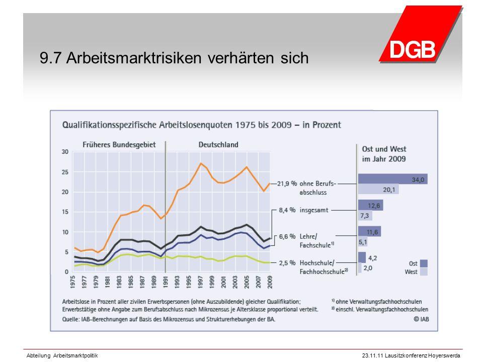 Abteilung Arbeitsmarktpolitik23.11.11 Lausitzkonferenz Hoyerswerda 9.7 Arbeitsmarktrisiken verhärten sich