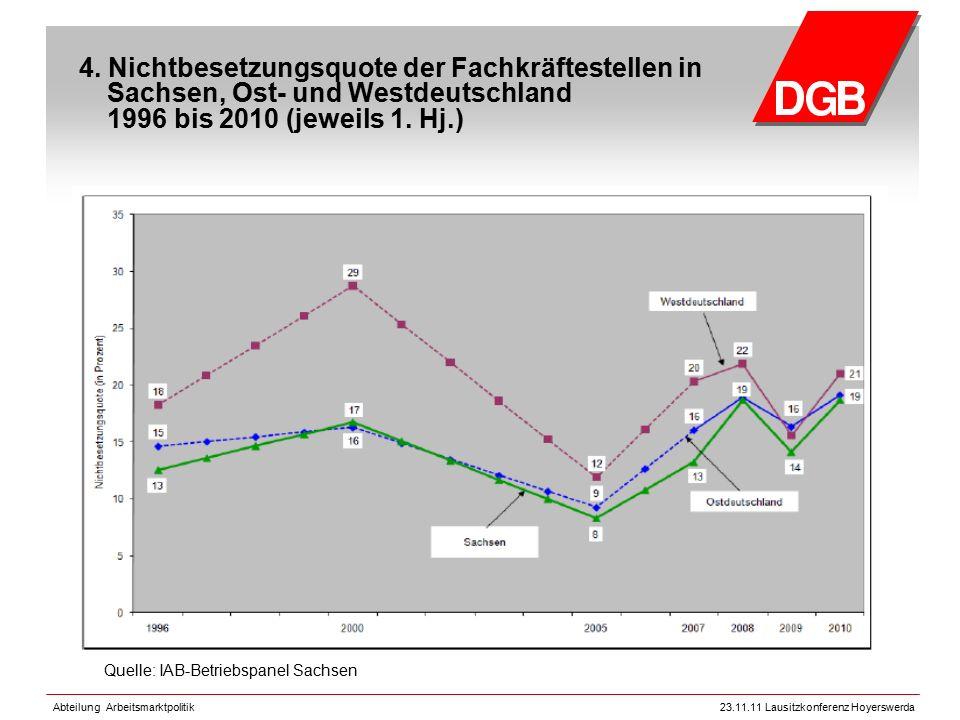 Abteilung Arbeitsmarktpolitik23.11.11 Lausitzkonferenz Hoyerswerda 4. Nichtbesetzungsquote der Fachkräftestellen in Sachsen, Ost- und Westdeutschland