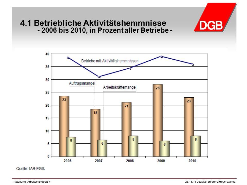 Abteilung Arbeitsmarktpolitik23.11.11 Lausitzkonferenz Hoyerswerda 4.1 Betriebliche Aktivitätshemmnisse - 2006 bis 2010, in Prozent aller Betriebe -